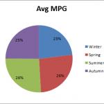 Average MPG by Season