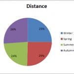 Distance by Season