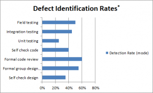 Defect Identification Rates Graph